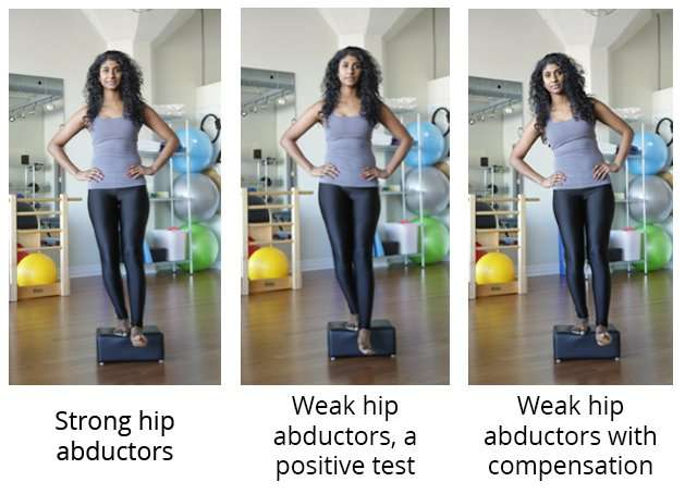 Hip Abductor Compenstaion